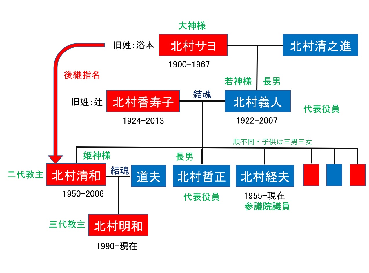 北村家系図
