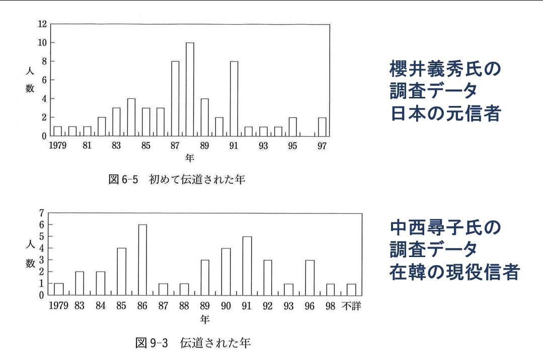 伝道された年の比較