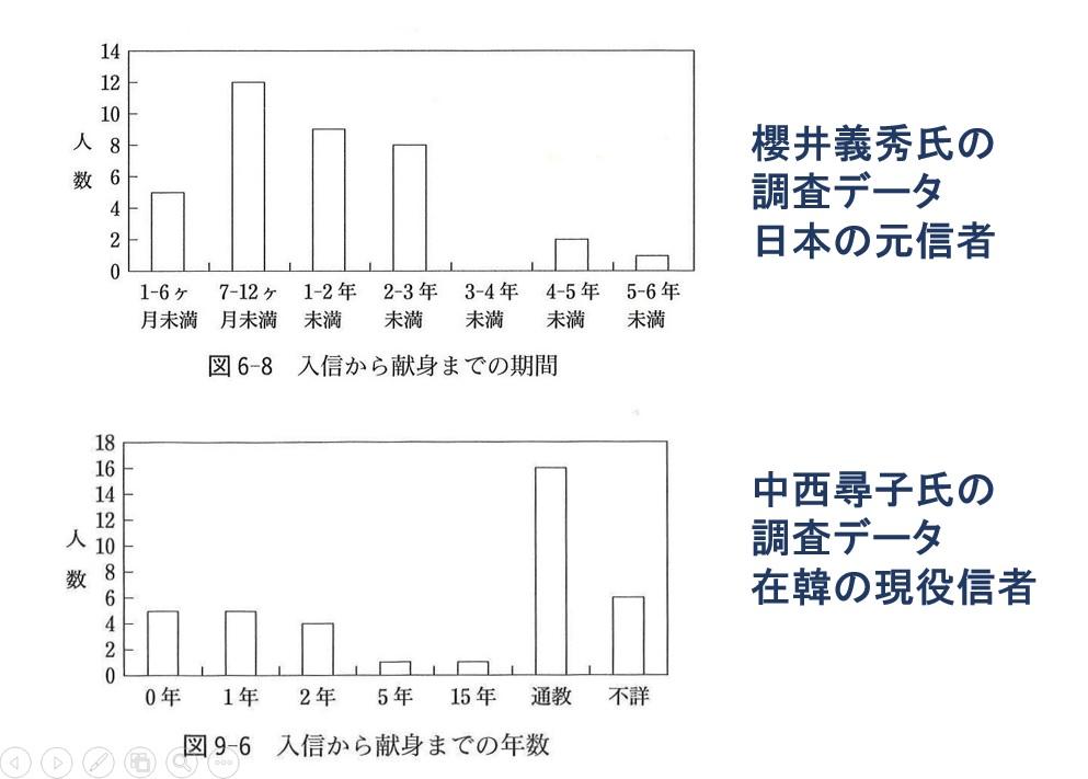 入信から献身までの年数比較