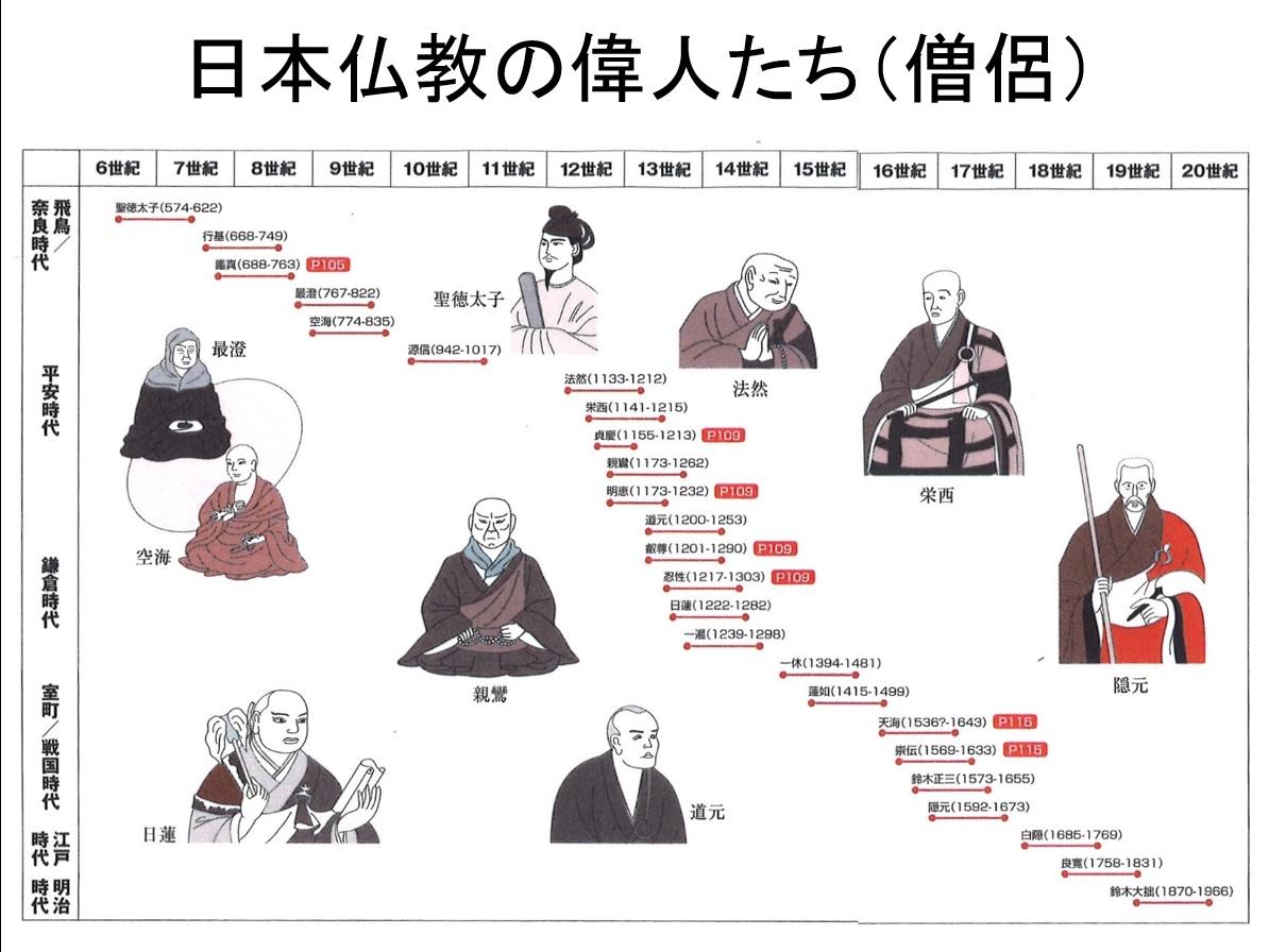 日本仏教史と再臨摂理への準備挿入PPT06-1