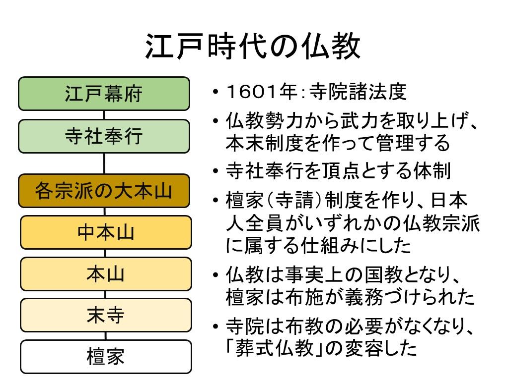 日本仏教史と再臨摂理への準備挿入PPT10-1