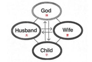 神を中心とした授受作用を通して造成されるよう意図された本然の四位基台(「レベル4」21ページ)。(3章77ページ上)