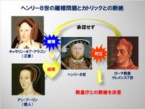 ヘンリー8世の離婚問題とカトリックとの断絶