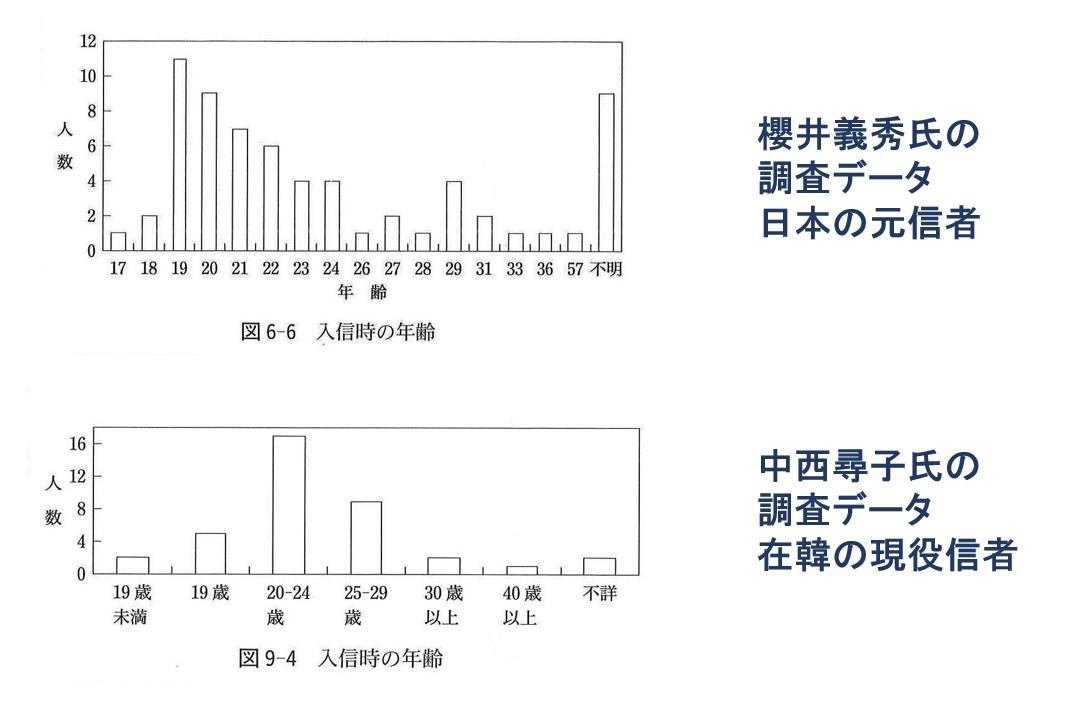 入信時の年齢の比較