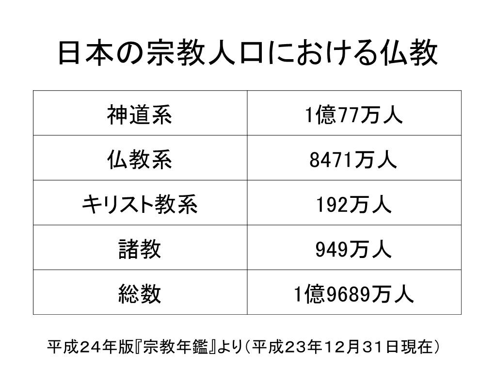 日本仏教史と再臨摂理への準備挿入PPT10-6
