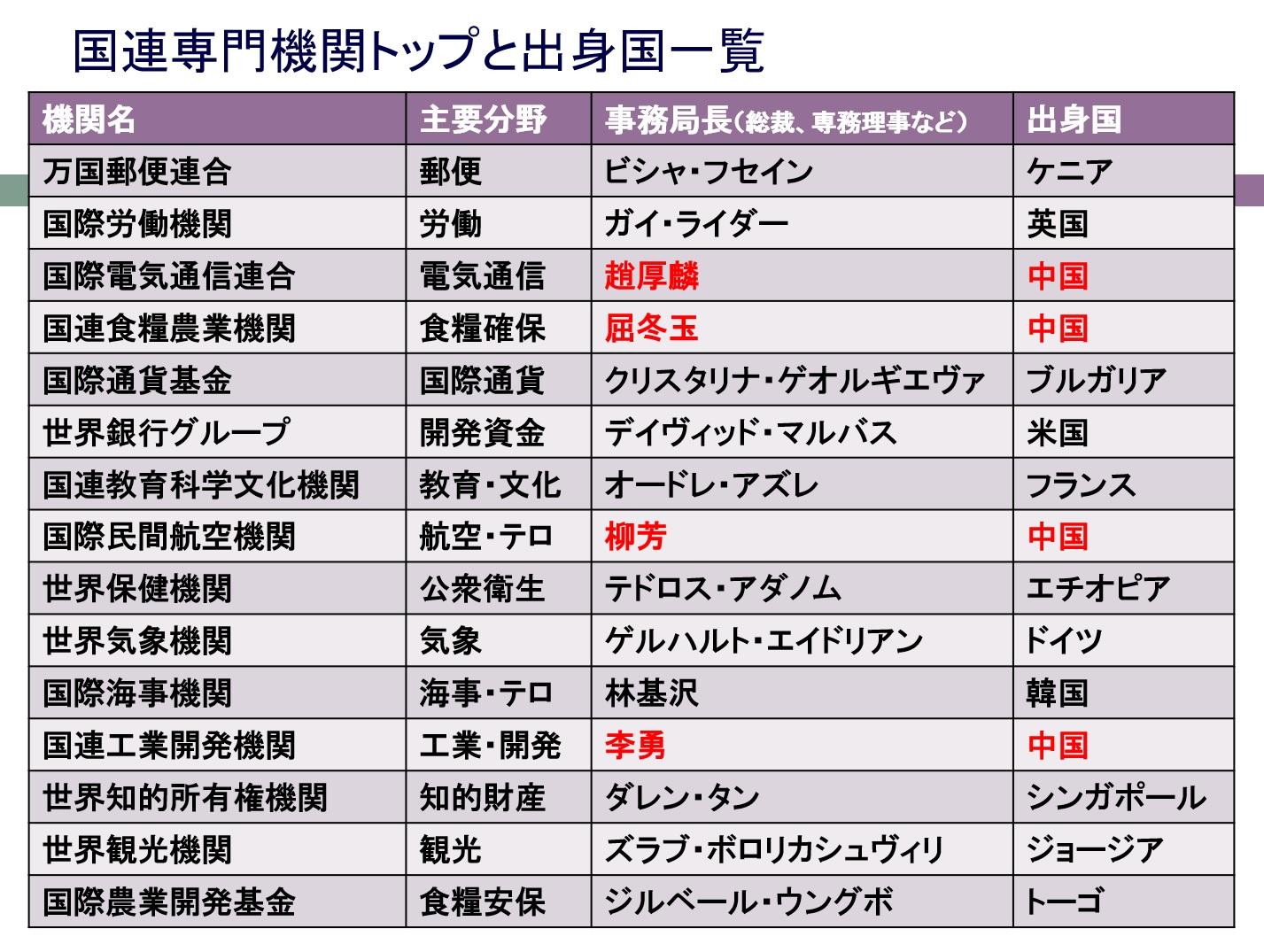 挿入画像11=国連を舞台とする米中の動向と日本
