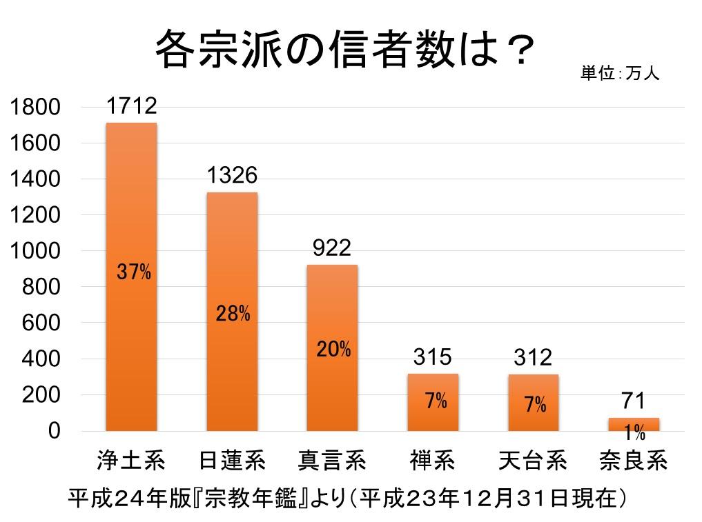 日本仏教史と再臨摂理への準備挿入PPT10-4