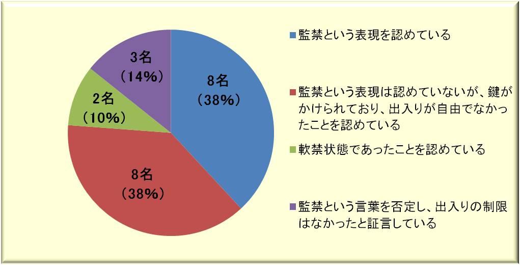 札幌青春裁判原告脱会の状況
