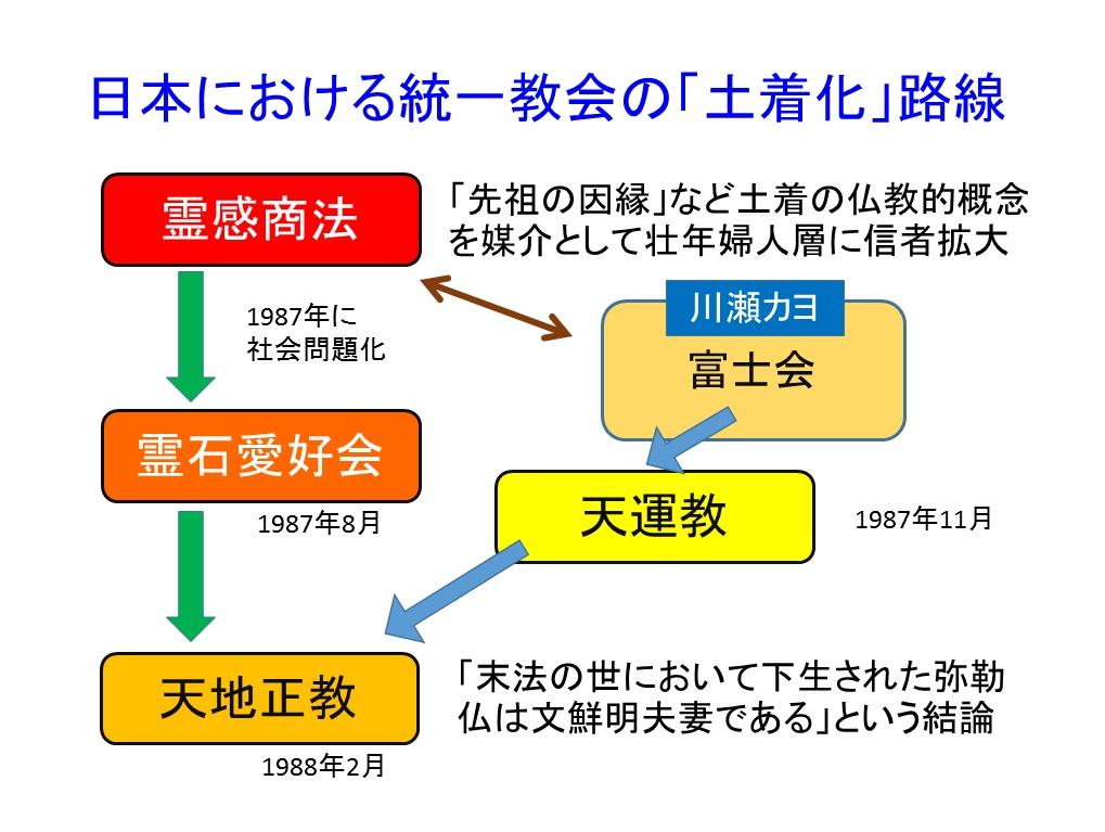 日本仏教史と再臨摂理への準備挿入PPT13-2