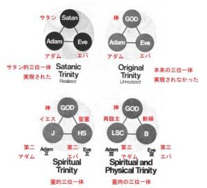 統一原理による三位一体の概念(「レベル4」99ページ)(3章78ページ)