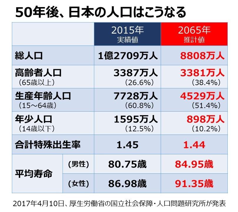 50年後日本の人口はこうなる