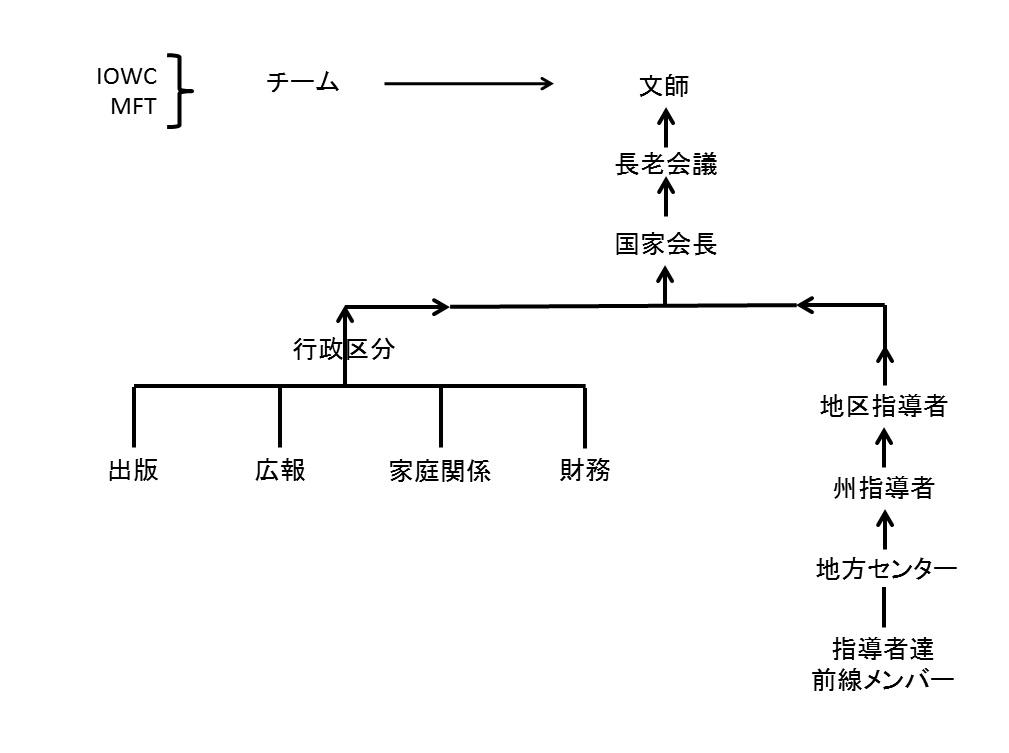 第7章(6)の図