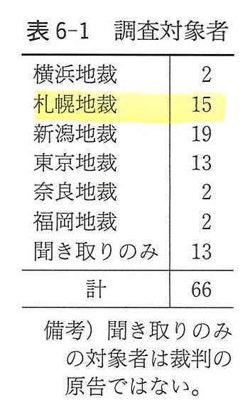204ページ表6-1