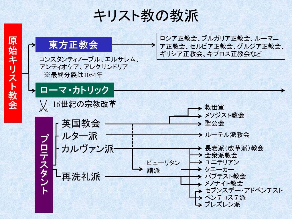 実況:キリスト教講座挿入PPT09-4