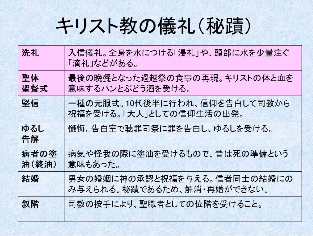 実況:キリスト教講座挿入PPT11-3