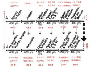 原理講論に掲載されている歴史の同時性の図